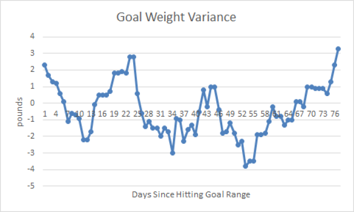 Goal Weight Variance Chart 03.26.18